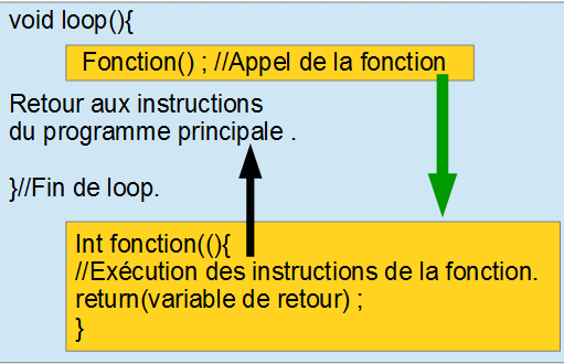 14-fonctions