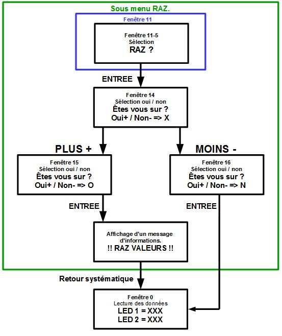 03 - LCD projet structure sous menu RAZ